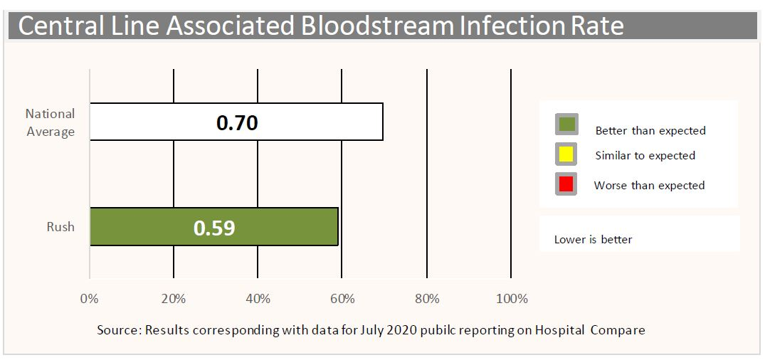 bloodstream infection rate
